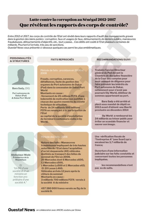 Rapport IGE 2013 : L'héritage calamiteux de la gestion de Wade
