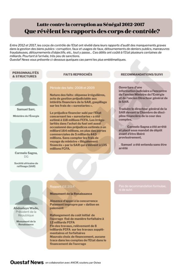 Rapport IGE 2013 : quand la SAR finance les voyages ministériels