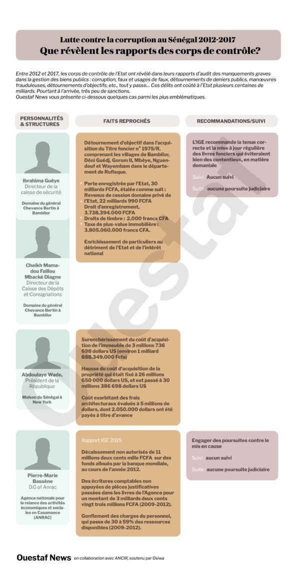 Rapport IGE 2014 : A Bambilor, des particuliers s'enrichissent au détriment de l'Etat